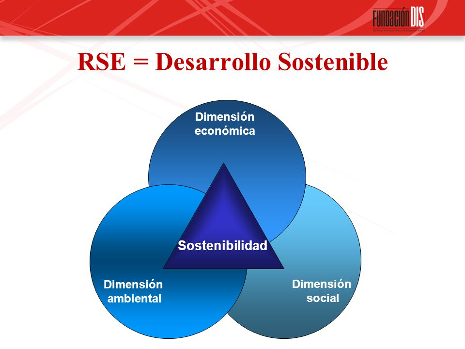 RSE = Desarrollo Sostenible Dimensión económica Dimensión social Dimensión ambiental Sostenibilidad