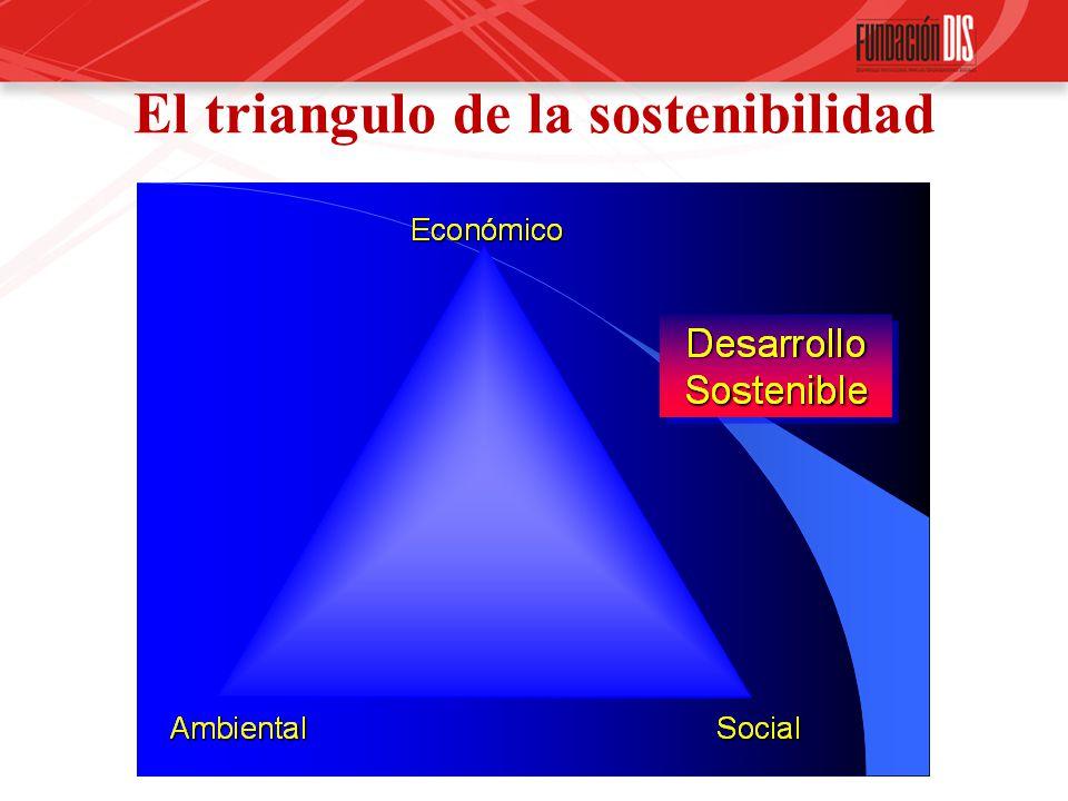 El triangulo de la sostenibilidad