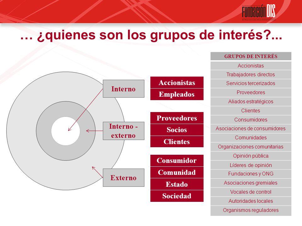 Accionistas Empleados Proveedores Socios Clientes Comunidad Estado Sociedad Interno Interno - externo Externo … ¿quienes son los grupos de interés?...