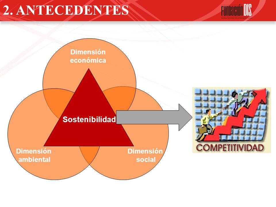 2. ANTECEDENTES Dimensión económica Dimensión social Dimensión ambiental Sostenibilidad