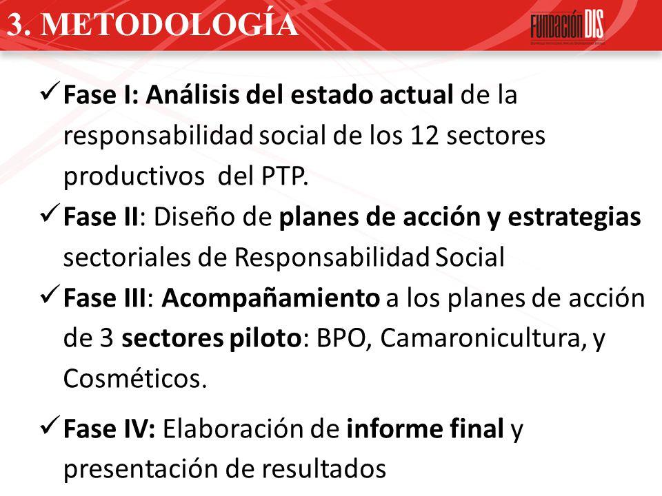 3. METODOLOGÍA Fase I: Análisis del estado actual de la responsabilidad social de los 12 sectores productivos del PTP. Fase II: Diseño de planes de ac