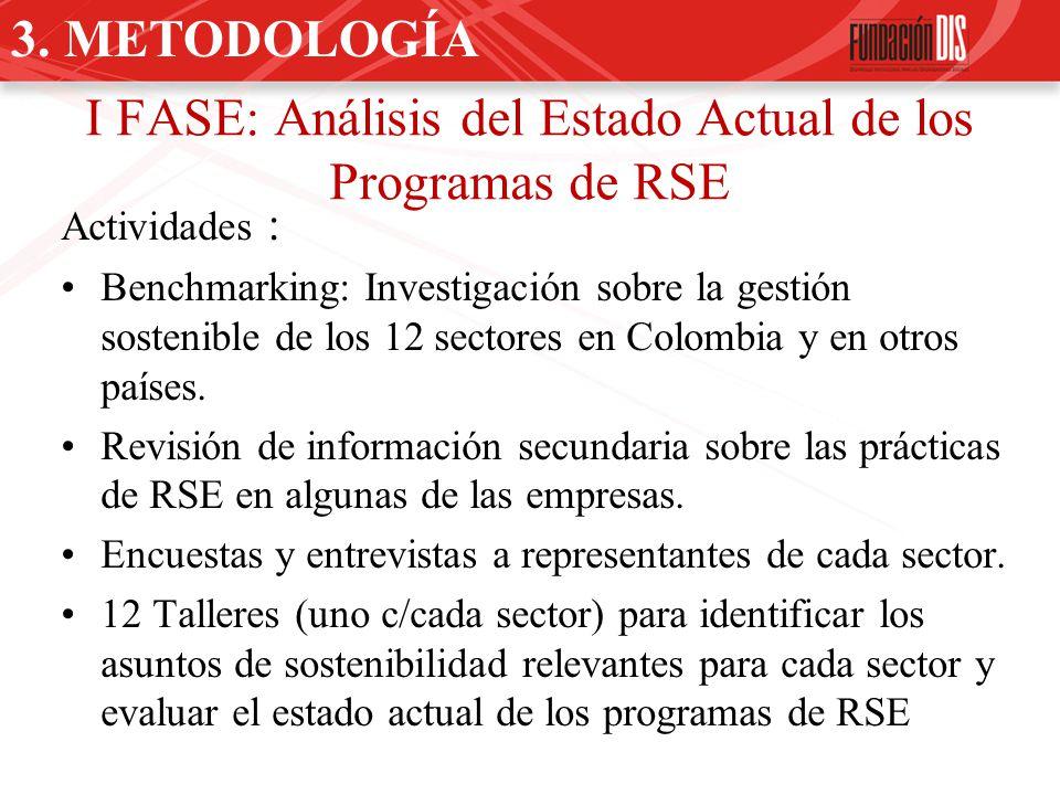 I FASE: Análisis del Estado Actual de los Programas de RSE Actividades : Benchmarking: Investigación sobre la gestión sostenible de los 12 sectores en