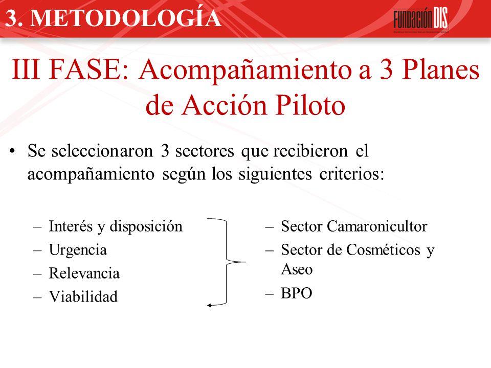 III FASE: Acompañamiento a 3 Planes de Acción Piloto Se seleccionaron 3 sectores que recibieron el acompañamiento según los siguientes criterios: –Int