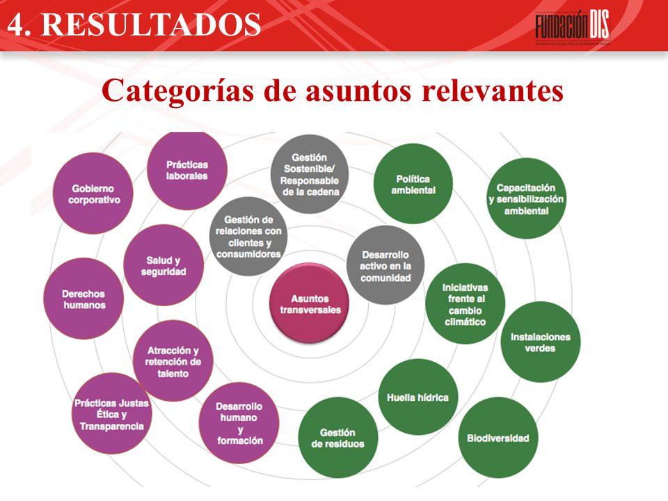 4. RESULTADOS Categorías de asuntos relevantes