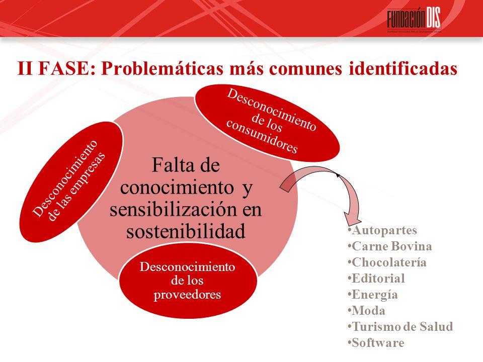 II FASE: Problemáticas más comunes identificadas Falta de conocimiento y sensibilización en sostenibilidad Desconocimiento de los consumidores Descono