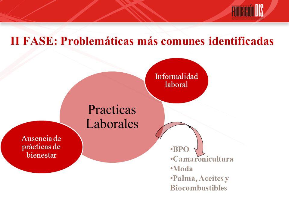 II FASE: Problemáticas más comunes identificadas Practicas Laborales Informalidad laboral Ausencia de prácticas de bienestar BPO Camaronicultura Moda