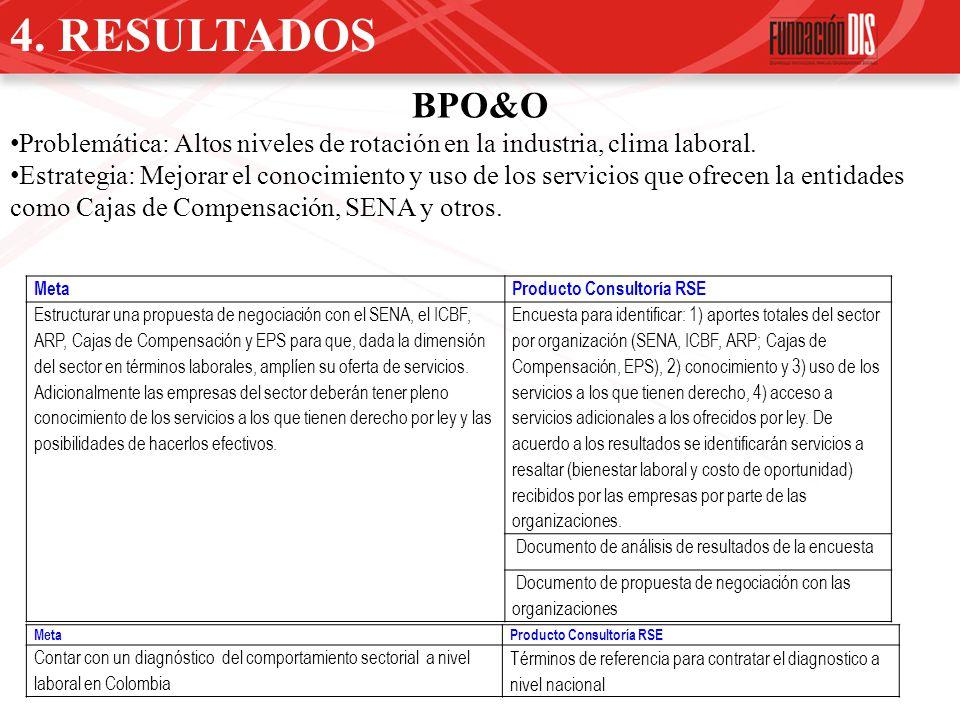 BPO&O Problemática: Altos niveles de rotación en la industria, clima laboral. Estrategia: Mejorar el conocimiento y uso de los servicios que ofrecen l