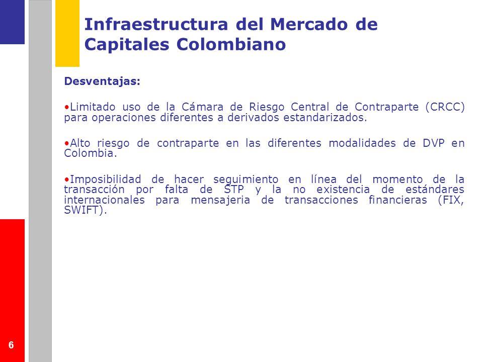 6 Infraestructura del Mercado de Capitales Colombiano Desventajas: Limitado uso de la Cámara de Riesgo Central de Contraparte (CRCC) para operaciones