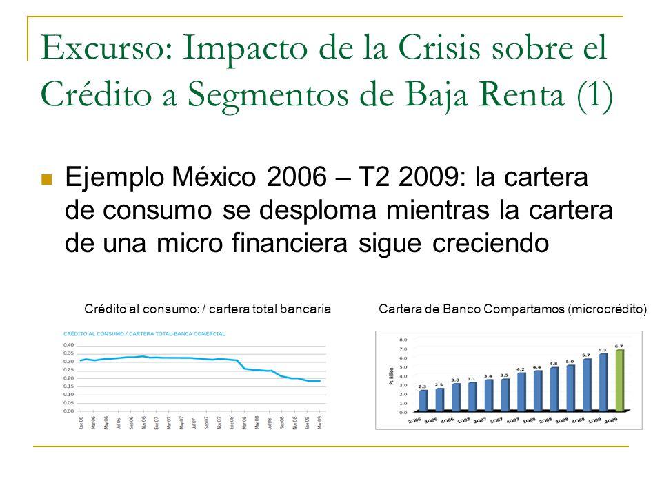 Excurso: Impacto de la Crisis sobre el Crédito a Segmentos de Baja Renta (1) Ejemplo México 2006 – T2 2009: la cartera de consumo se desploma mientras la cartera de una micro financiera sigue creciendo Crédito al consumo: / cartera total bancariaCartera de Banco Compartamos (microcrédito)