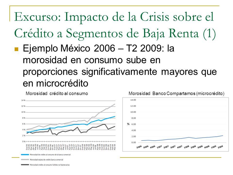 Excurso: Impacto de la Crisis sobre el Crédito a Segmentos de Baja Renta (1) Ejemplo México 2006 – T2 2009: la morosidad en consumo sube en proporciones significativamente mayores que en microcrédito Morosidad crédito al consumoMorosidad Banco Compartamos (microcrédito)