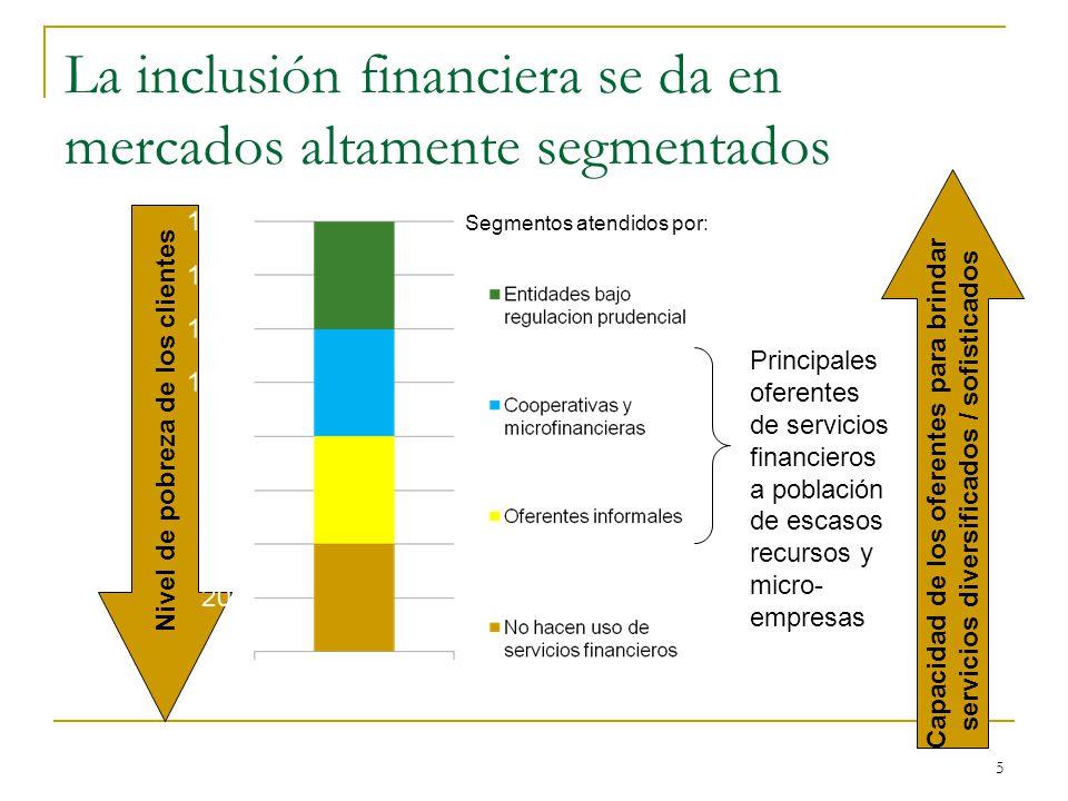 La inclusión financiera se da en mercados altamente segmentados Capacidad de los oferentes para brindar servicios diversificados / sofisticados Principales oferentes de servicios financieros a población de escasos recursos y micro- empresas Nivel de pobreza de los clientes Segmentos atendidos por: 5
