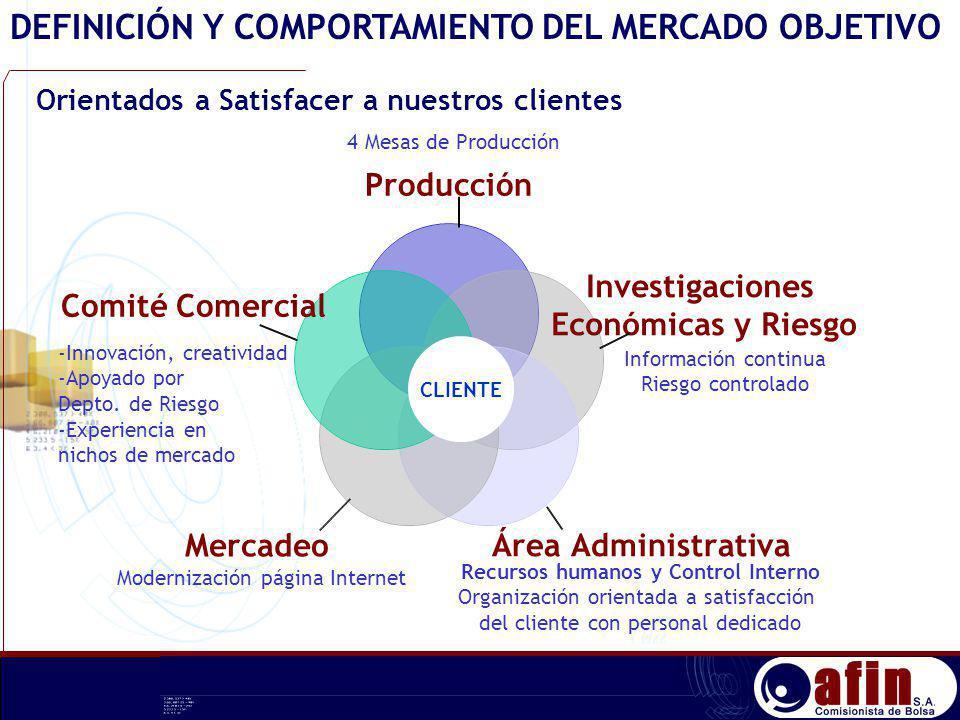 DEFINICIÓN Y COMPORTAMIENTO DEL MERCADO OBJETIVO Orientados a Satisfacer a nuestros clientes Información continua Riesgo controlado 4 Mesas de Producc