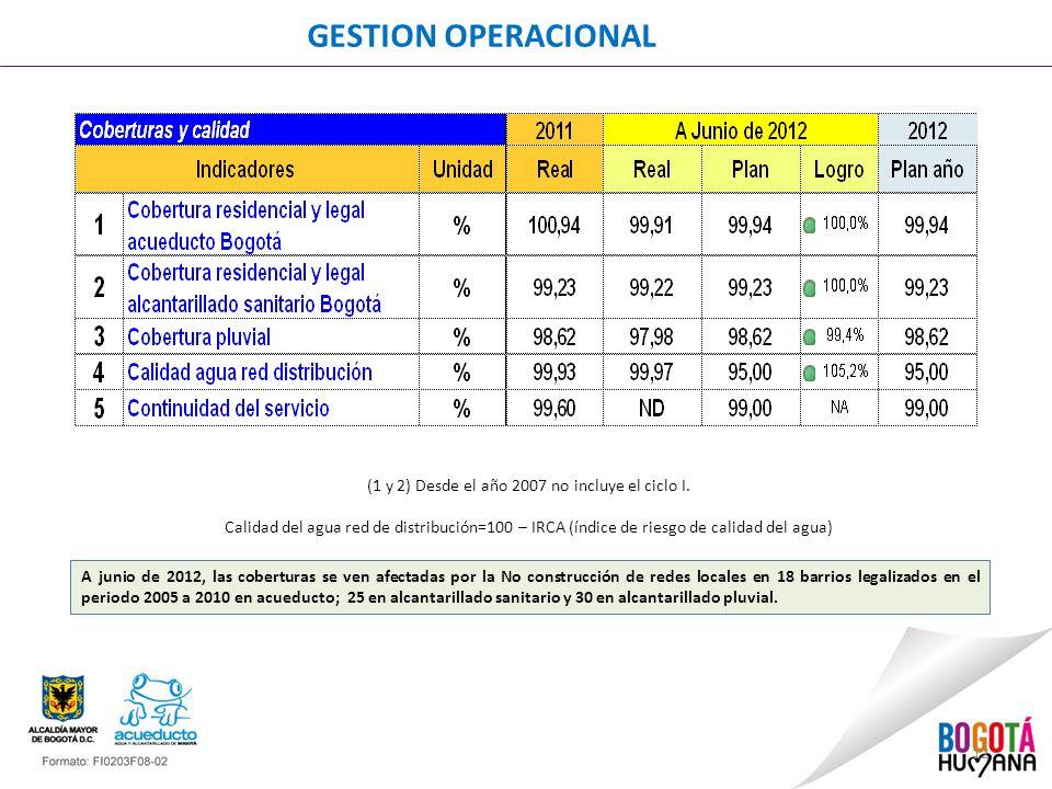 12 GESTION OPERACIONAL (1 y 2) Desde el año 2007 no incluye el ciclo I.