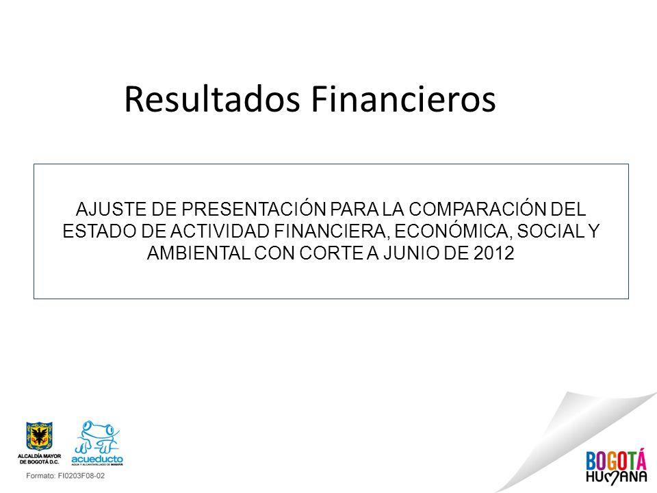 AJUSTE DE PRESENTACIÓN PARA LA COMPARACIÓN DEL ESTADO DE ACTIVIDAD FINANCIERA, ECONÓMICA, SOCIAL Y AMBIENTAL CON CORTE A JUNIO DE 2012 Resultados Financieros