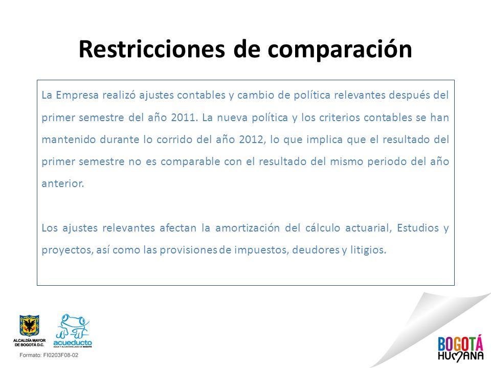 Restricciones de comparación La Empresa realizó ajustes contables y cambio de política relevantes después del primer semestre del año 2011.