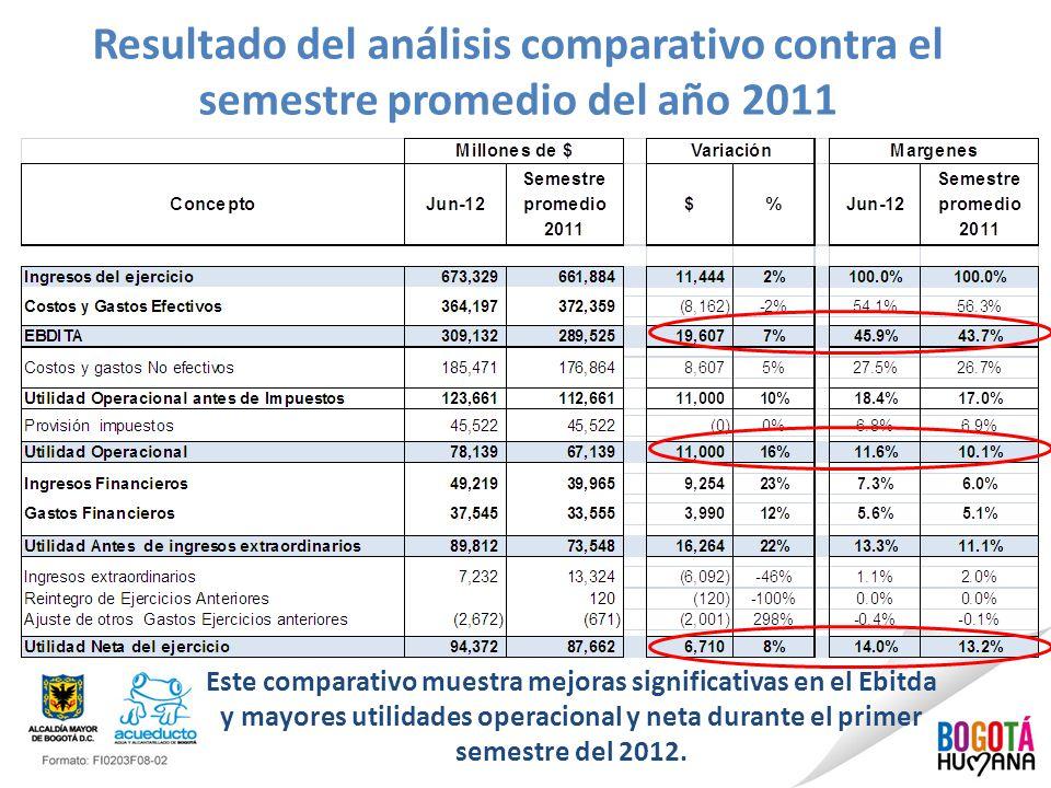 Resultado del análisis comparativo contra el semestre promedio del año 2011 Este comparativo muestra mejoras significativas en el Ebitda y mayores utilidades operacional y neta durante el primer semestre del 2012.