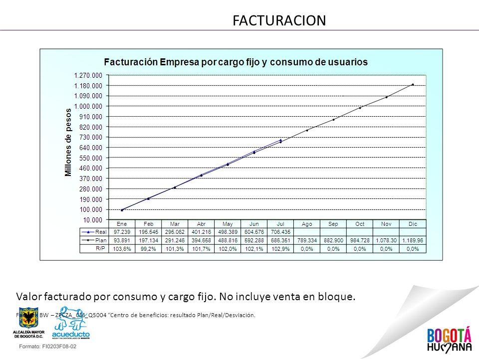 24 FACTURACION Valor facturado por consumo y cargo fijo.