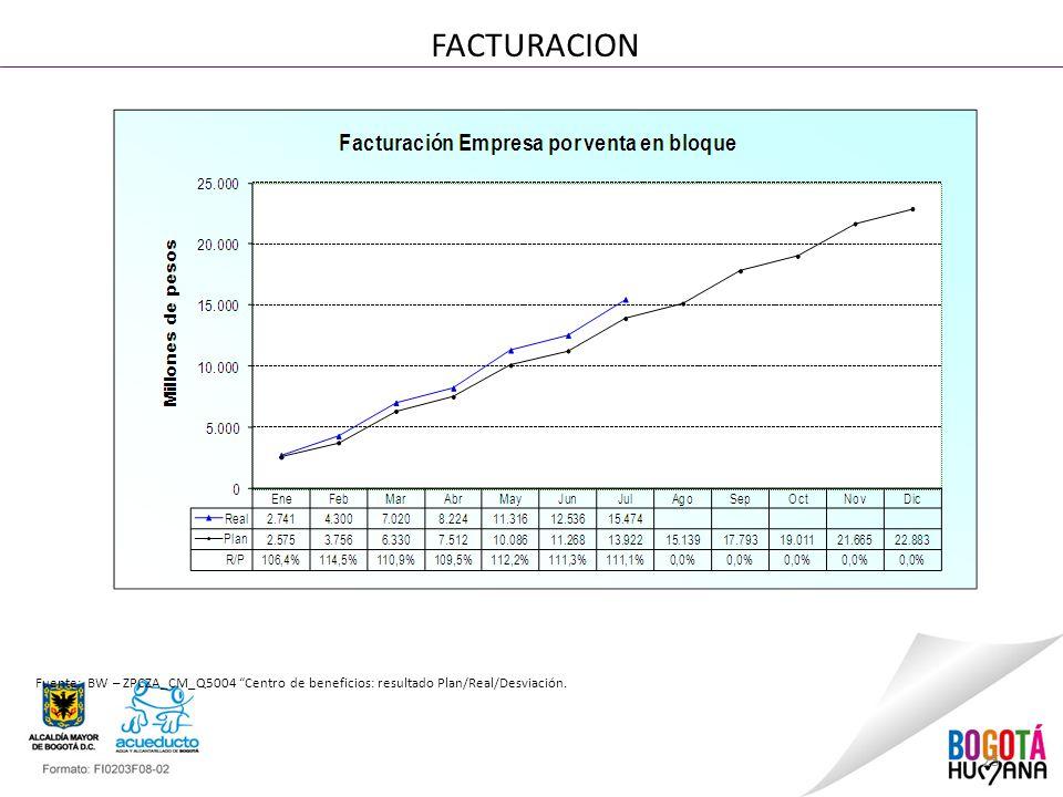 25 FACTURACION Fuente: BW – ZPCZA_CM_Q5004 Centro de beneficios: resultado Plan/Real/Desviación.