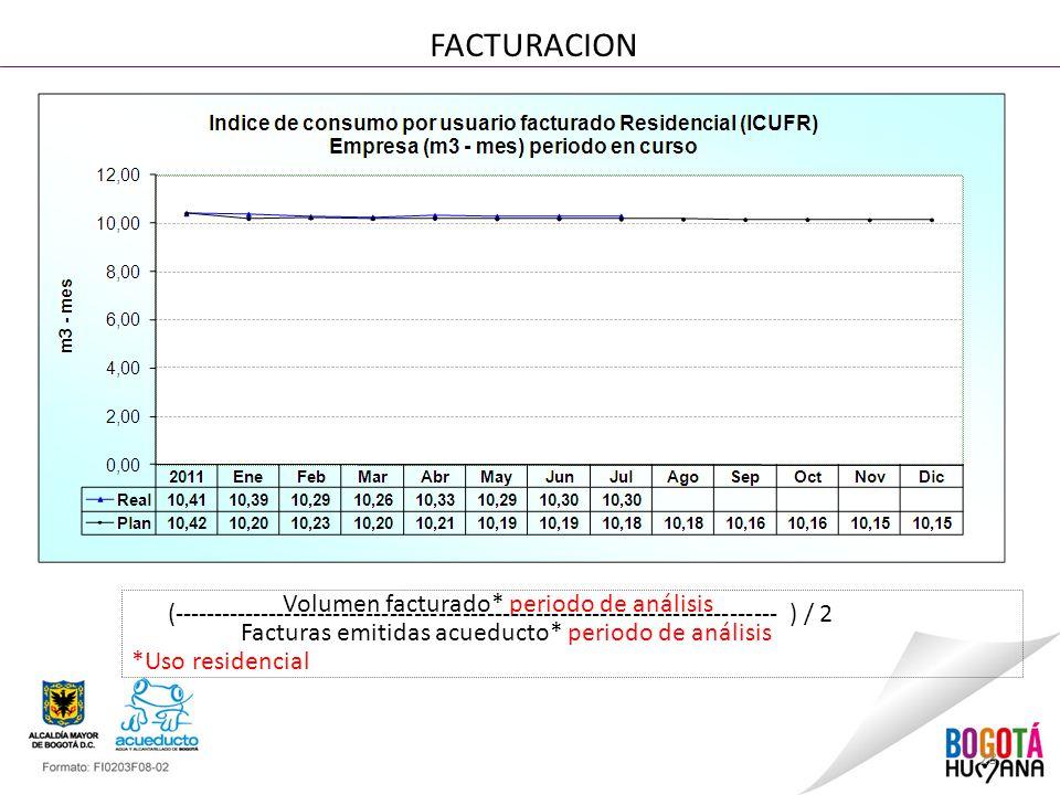 28 FACTURACION Volumen facturado* periodo de análisis (--------------------------------------------------------------------------- ) / 2 Facturas emitidas acueducto* periodo de análisis *Uso residencial