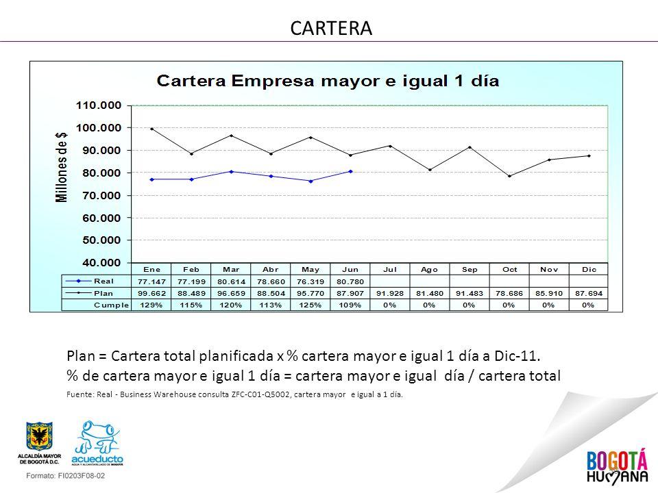 30 CARTERA Plan = Cartera total planificada x % cartera mayor e igual 1 día a Dic-11.