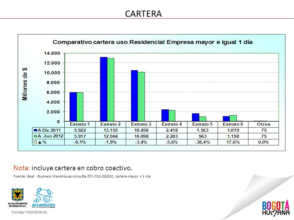 33 CARTERA Nota: incluye cartera en cobro coactivo.