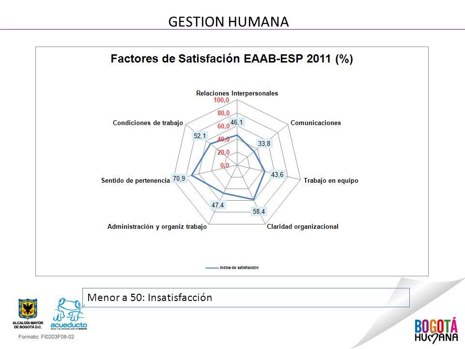 37 GESTION HUMANA Menor a 50: Insatisfacción