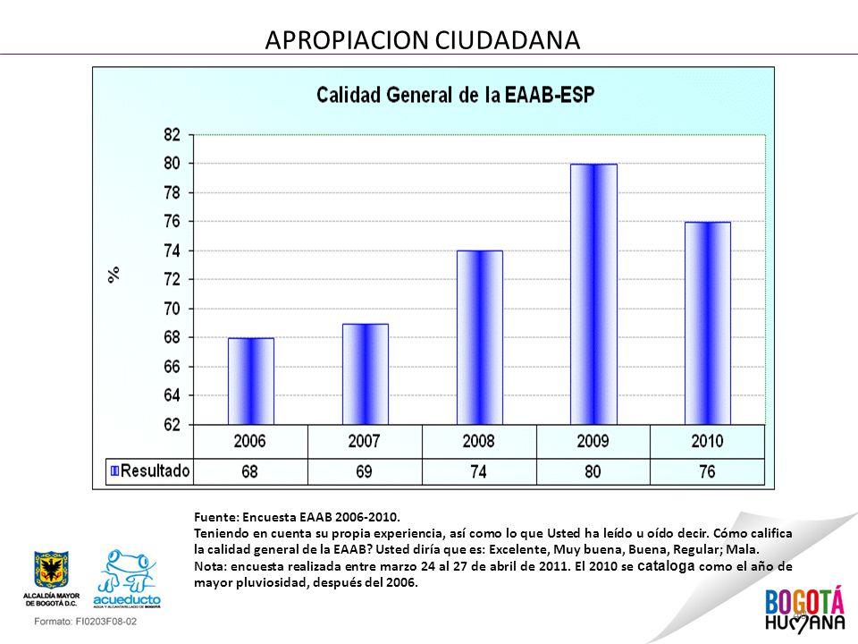 40 APROPIACION CIUDADANA Fuente: Encuesta EAAB 2006-2010.