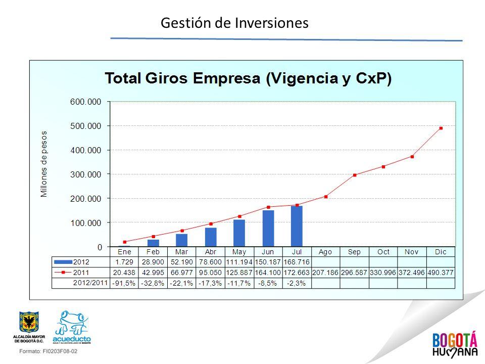 55 Gestión de Inversiones