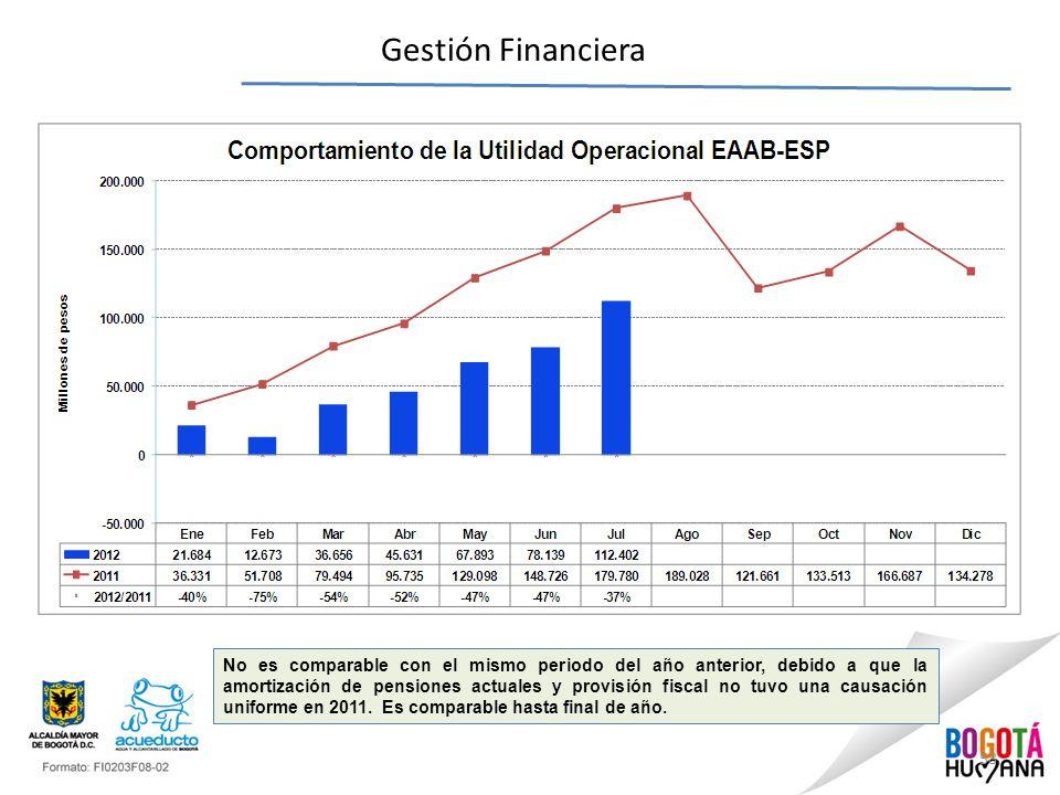 58 Gestión Financiera No es comparable con el mismo periodo del año anterior, debido a que la amortización de pensiones actuales y provisión fiscal no tuvo una causación uniforme en 2011.