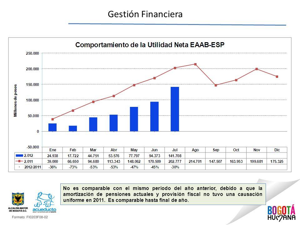 59 Gestión Financiera No es comparable con el mismo periodo del año anterior, debido a que la amortización de pensiones actuales y provisión fiscal no tuvo una causación uniforme en 2011.