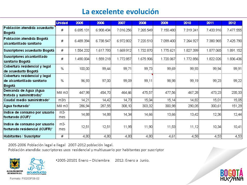La excelente evolución 2005-20101 Enero – Diciembre 2012: Enero a Junio.