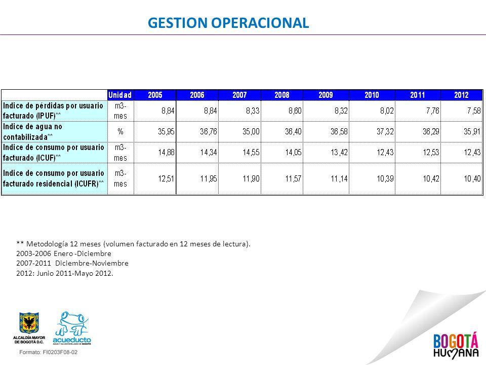GESTION OPERACIONAL ** Metodología 12 meses (volumen facturado en 12 meses de lectura).
