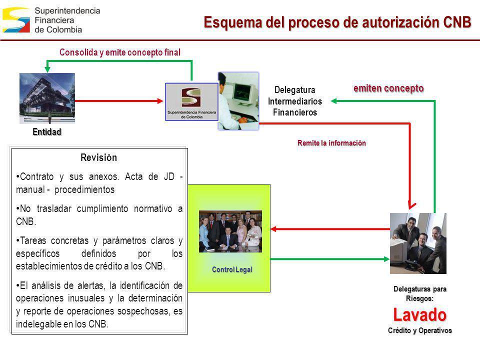 Esquema del proceso de autorización CNB Remite la información Delegatura Intermediarios Financieros Entidad Delegaturas para Riesgos: Lavado Crédito y
