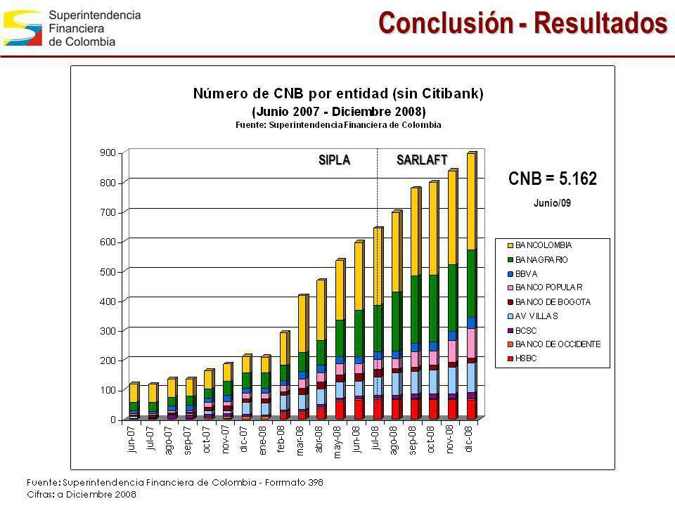 Conclusión - Resultados SARLAFTSIPLA CNB = 5.162 Junio/09