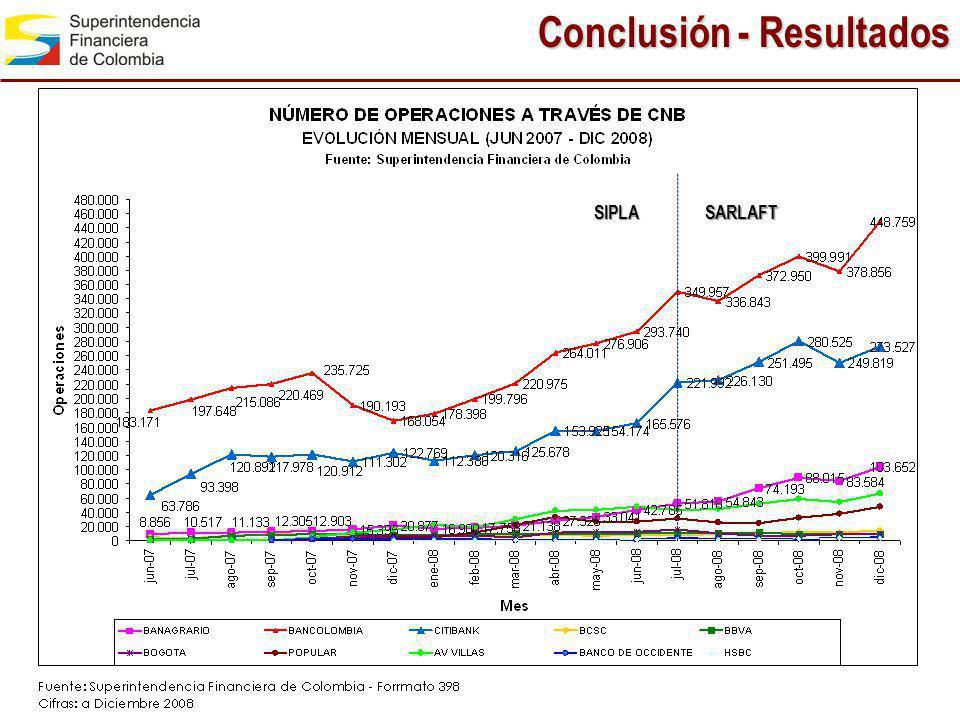 Conclusión - Resultados SARLAFTSIPLA