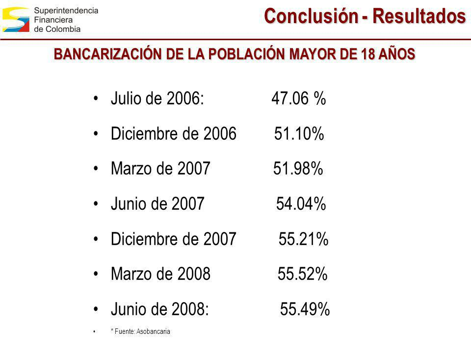Julio de 2006: 47.06 % Diciembre de 2006 51.10% Marzo de 2007 51.98% Junio de 2007 54.04% Diciembre de 2007 55.21% Marzo de 2008 55.52% Junio de 2008: