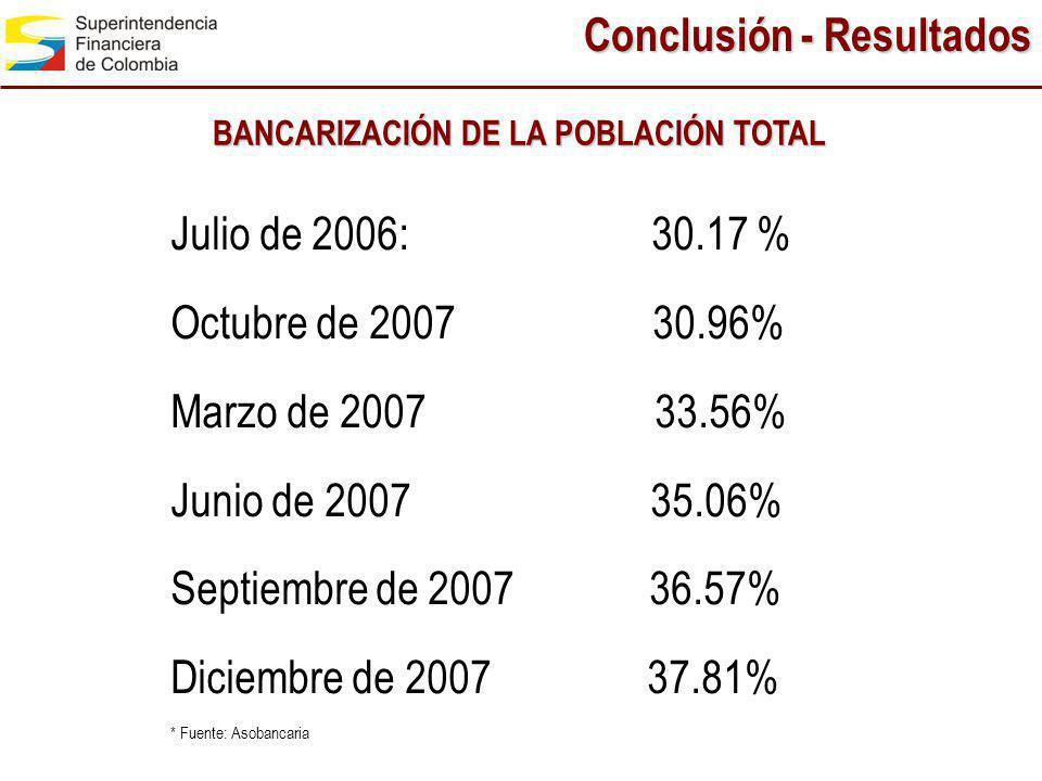 BANCARIZACIÓN DE LA POBLACIÓN TOTAL Julio de 2006: 30.17 % Octubre de 2007 30.96% Marzo de 2007 33.56% Junio de 2007 35.06% Septiembre de 2007 36.57%