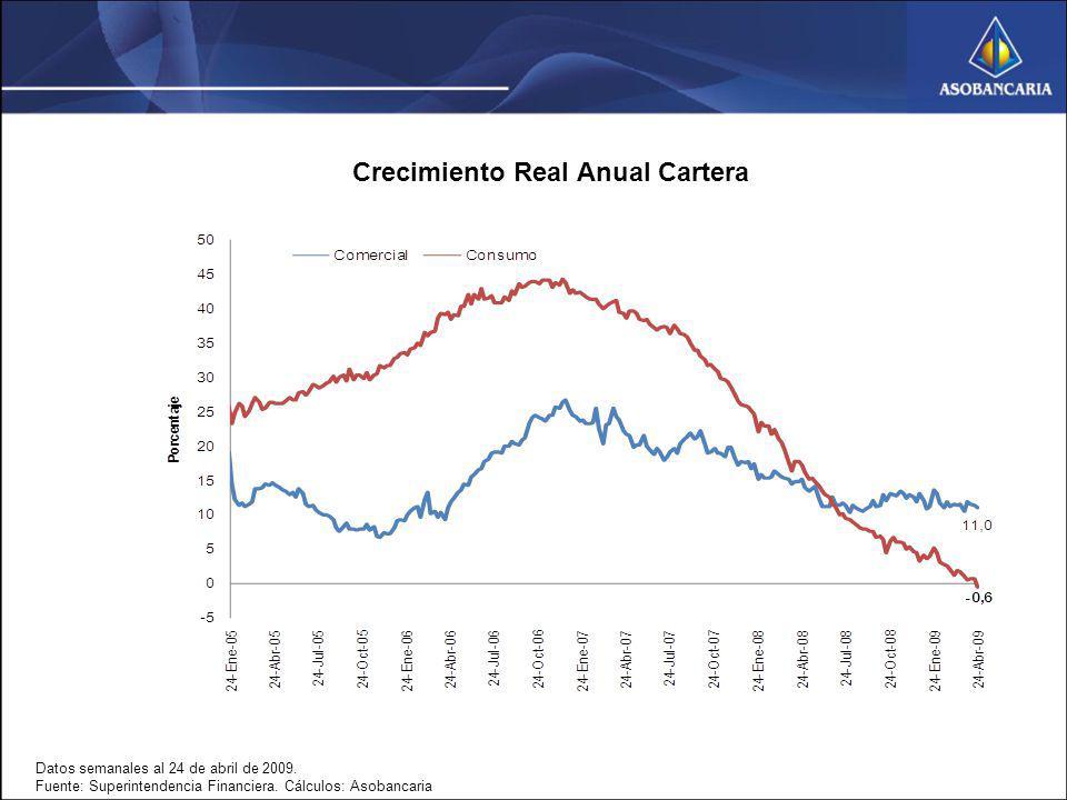 Datos semanales al 24 de abril de 2009. Fuente: Superintendencia Financiera. Cálculos: Asobancaria Crecimiento Real Anual Cartera