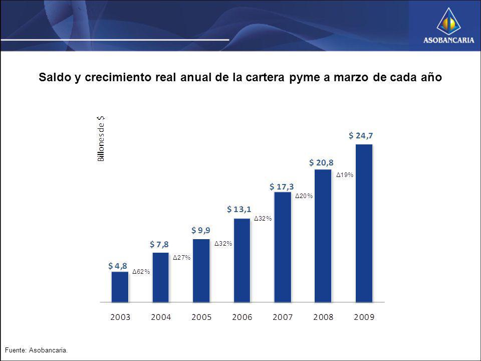 Saldo y crecimiento real anual de la cartera pyme a marzo de cada año Fuente: Asobancaria.