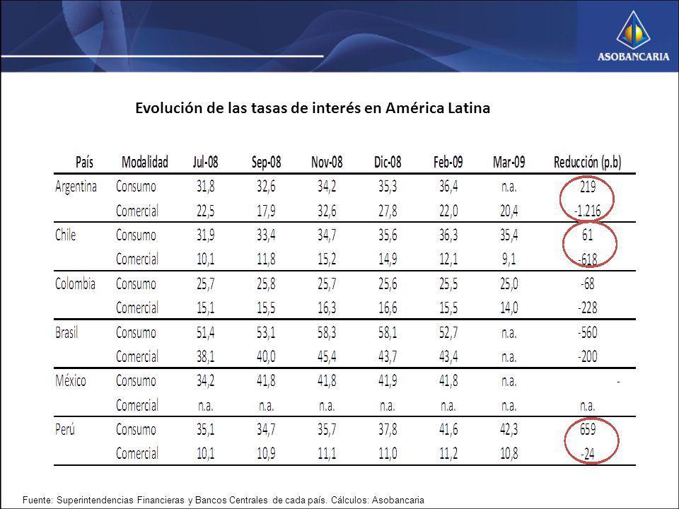 Evolución de las tasas de interés en América Latina Fuente: Superintendencias Financieras y Bancos Centrales de cada país. Cálculos: Asobancaria