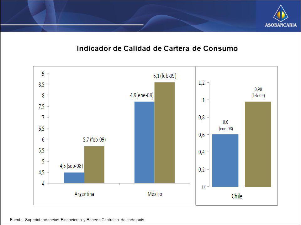 Indicador de Calidad de Cartera de Consumo Fuente: Superintendencias Financieras y Bancos Centrales de cada país.