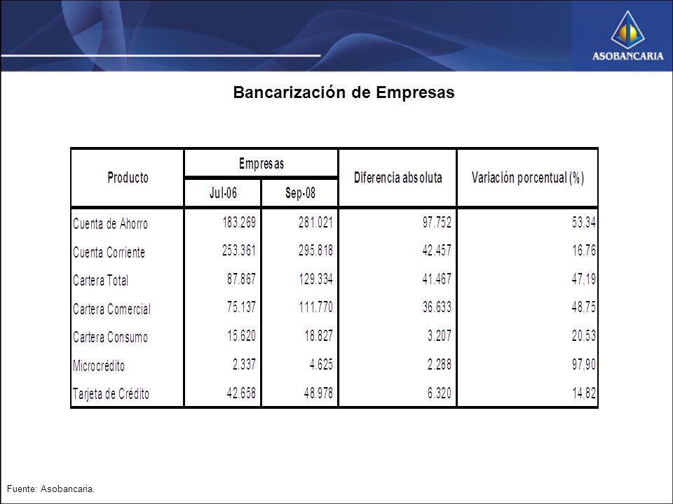 Bancarización de Empresas Fuente: Asobancaria.