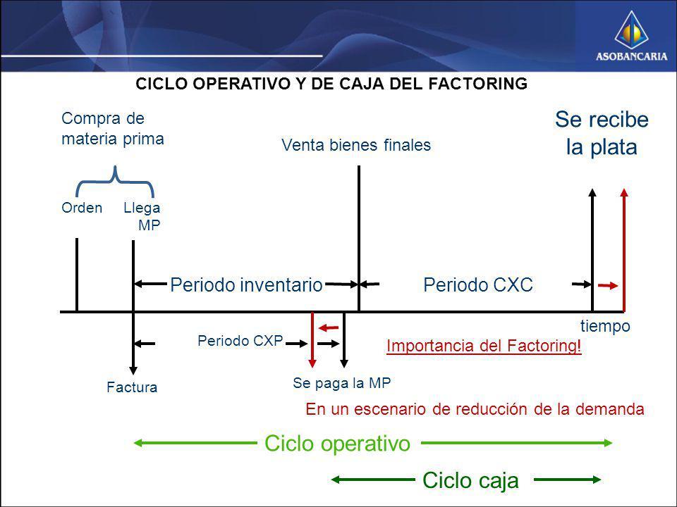 CICLO OPERATIVO Y DE CAJA DEL FACTORING tiempo Periodo CXP Ciclo caja Ciclo operativo Se recibe la plata Periodo CXCPeriodo inventario Venta bienes fi