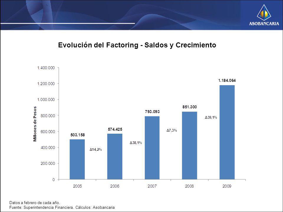 Evolución del Factoring - Saldos y Crecimiento Datos a febrero de cada año. Fuente: Superintendencia Financiera. Cálculos: Asobancaria