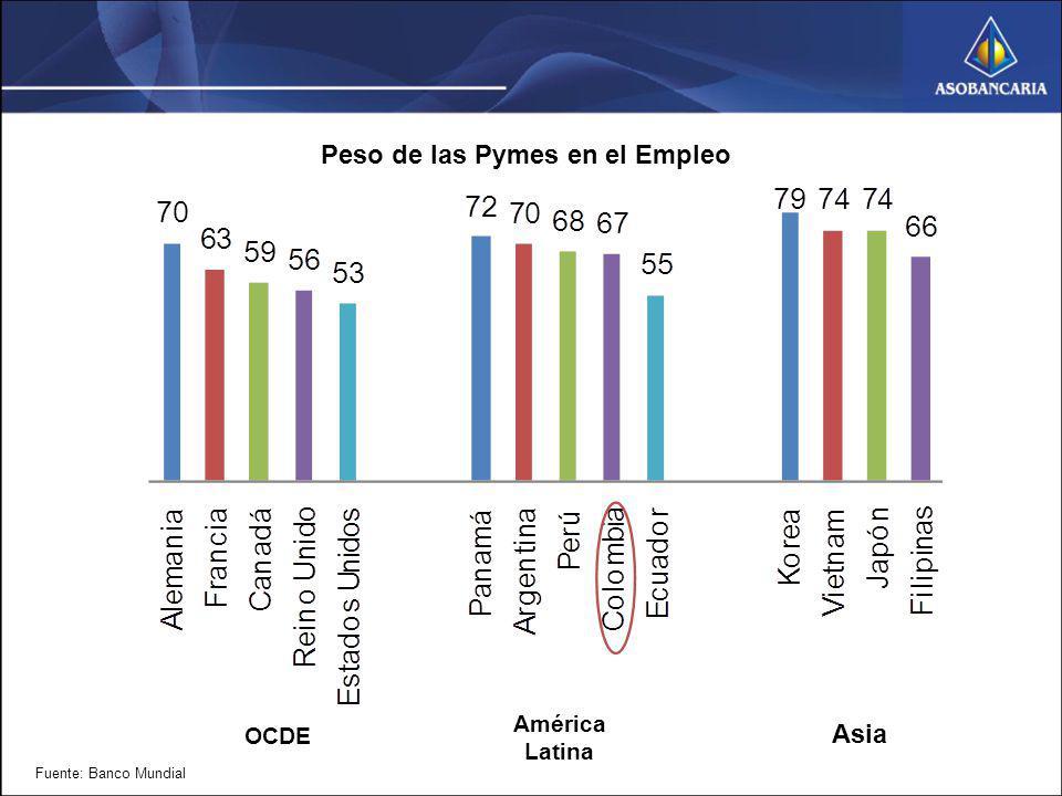 Peso de las Pymes en el Empleo Fuente: Banco Mundial OCDE América Latina Asia