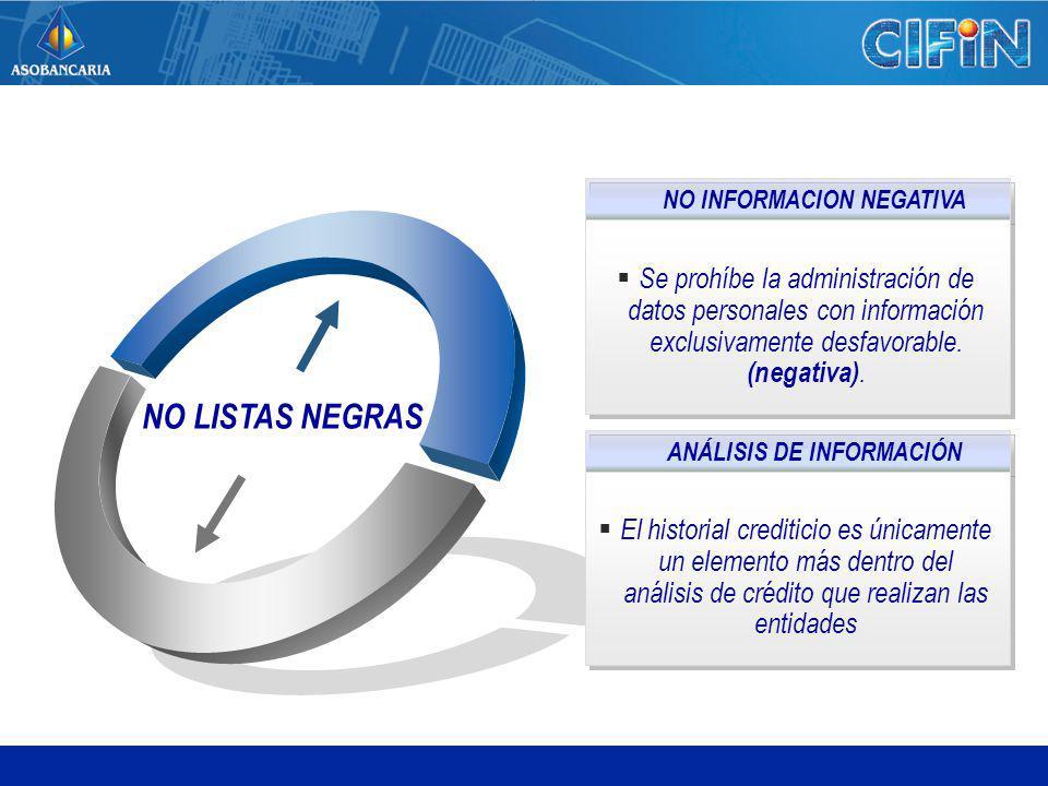 NO LISTAS NEGRAS NO INFORMACION NEGATIVA Se prohíbe la administración de datos personales con información exclusivamente desfavorable. (negativa). ANÁ