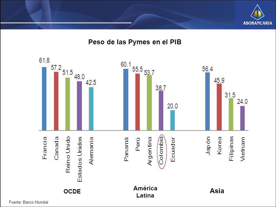 Peso de las Pymes en el PIB Fuente: Banco Mundial OCDE América Latina Asia