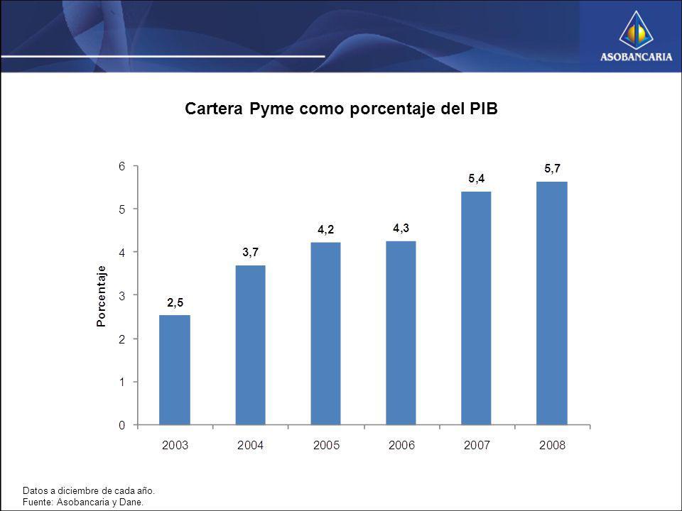 Cartera Pyme como porcentaje del PIB Datos a diciembre de cada año. Fuente: Asobancaria y Dane.