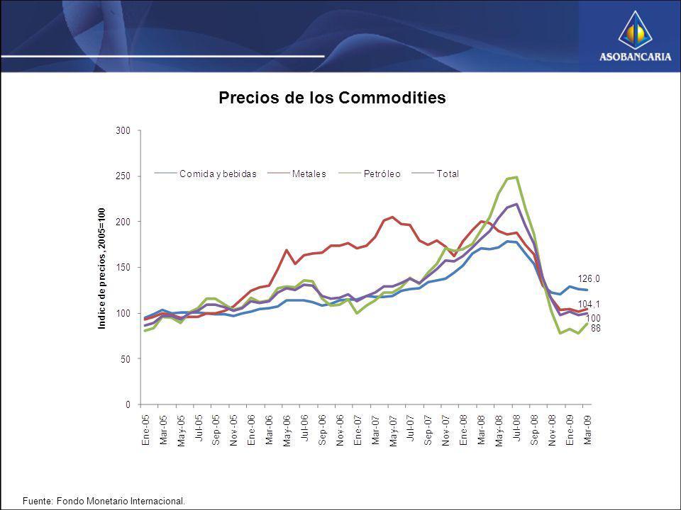Fuente: Fondo Monetario Internacional. Precios de los Commodities