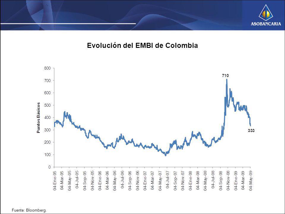 Evolución del EMBI de Colombia Fuente: Bloomberg.